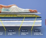 s first orthopedic certified mattress from Dur...