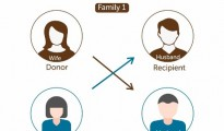 SWAP Transplant